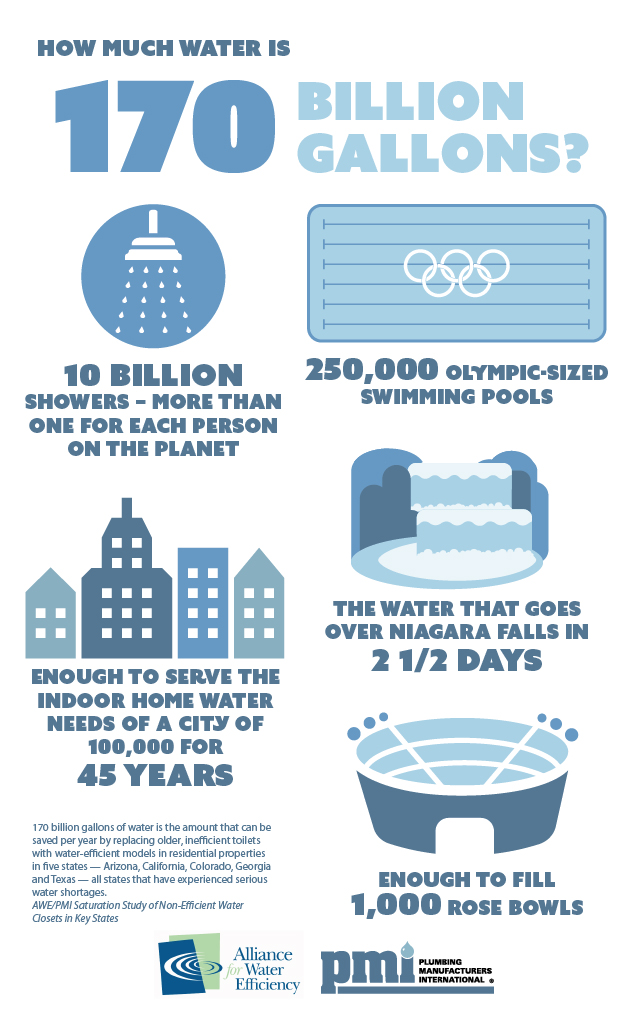 Report upgrading to water efficient toilets could save 170 billion gallons of water for How much water is in an average swimming pool